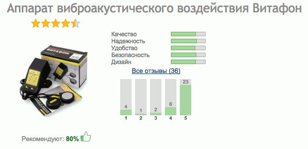 """Отзывы о Витафоне с сайта """"Отзовик"""" - Рекомендуют 80%"""
