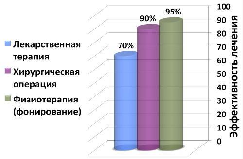 График сравнения эффективности методов лечения