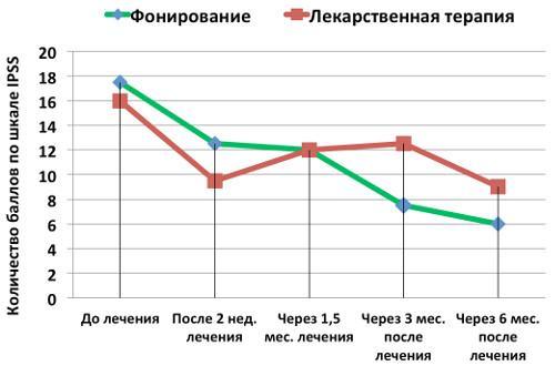 График изменения суммы баллов по шкале IPSS