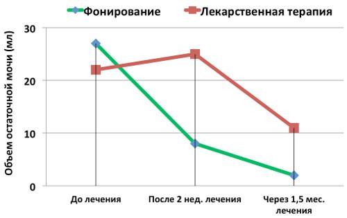 График снижения объема остаточной мочи