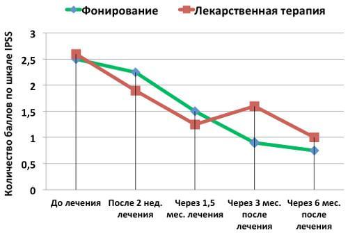 График изменения средних значений оценки частоты мочеиспусканий (признак 2 шкалы IPSS)