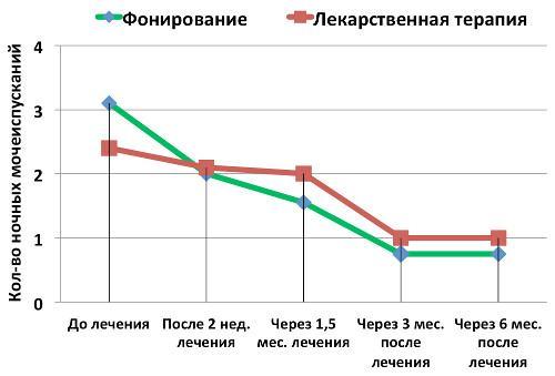 График изменения частоты ночных мочеиспусканий