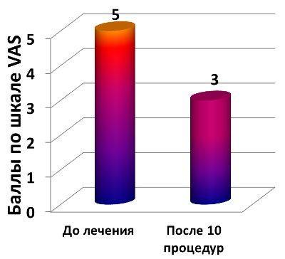 График снижения интенсивности боли по шкале VAS
