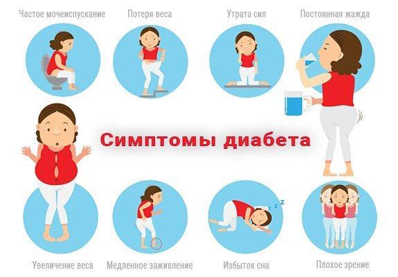 Симптомы, признаки диабета и его осложнений