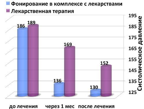 Сравнение эффективности метода фонирования и лекарственной терапии при изолированной систолической гипертонии