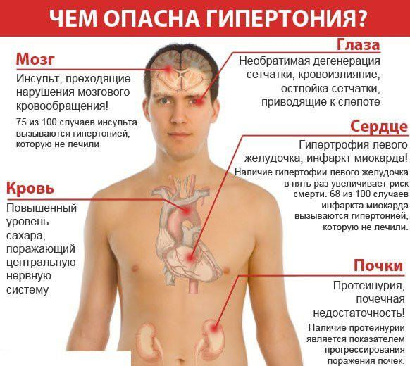 Чем опасна гипертония?