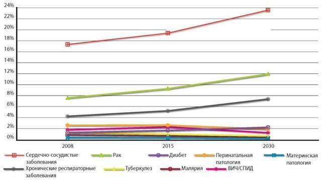 Прогнозируемые тенденции в уровнях смертности в период с 2008 по 2030 гг. (ВОЗ).